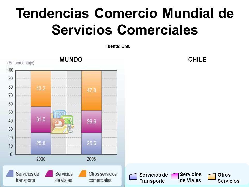 Tendencias Comercio Mundial de Servicios Comerciales