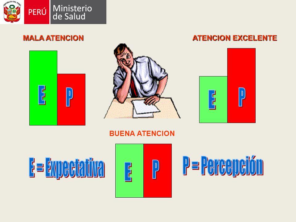 E P E P E P P = Percepción E = Expectativa MALA ATENCION