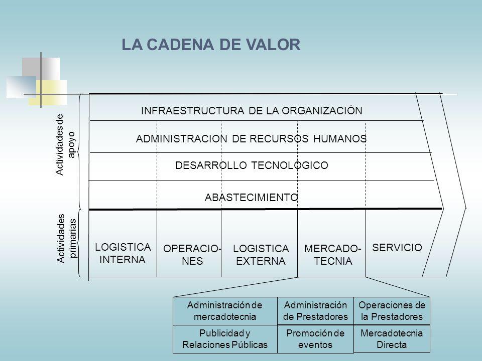 LA CADENA DE VALOR INFRAESTRUCTURA DE LA ORGANIZACIÓN