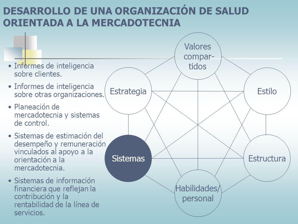 DESARROLLO DE UNA ORGANIZACIÓN DE SALUD ORIENTADA A LA MERCADOTECNIA
