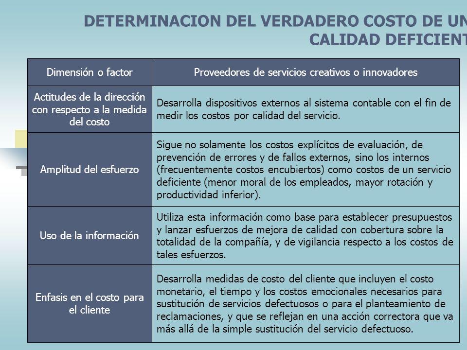 DETERMINACION DEL VERDADERO COSTO DE UNA CALIDAD DEFICIENTE