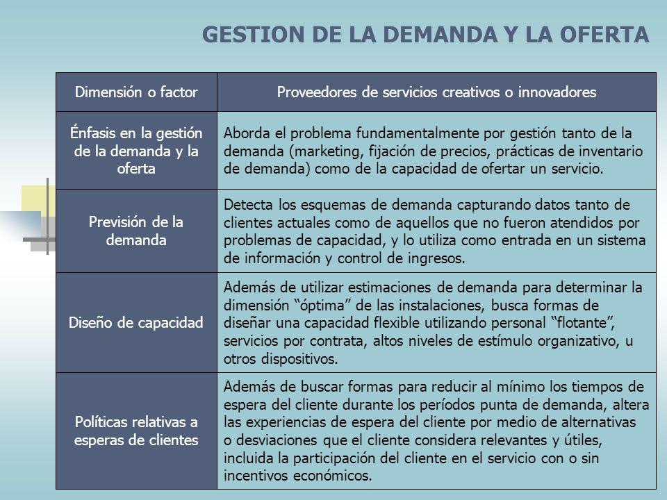 GESTION DE LA DEMANDA Y LA OFERTA