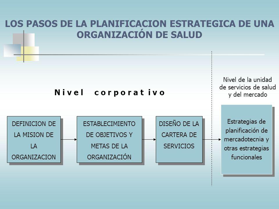 LOS PASOS DE LA PLANIFICACION ESTRATEGICA DE UNA ORGANIZACIÓN DE SALUD