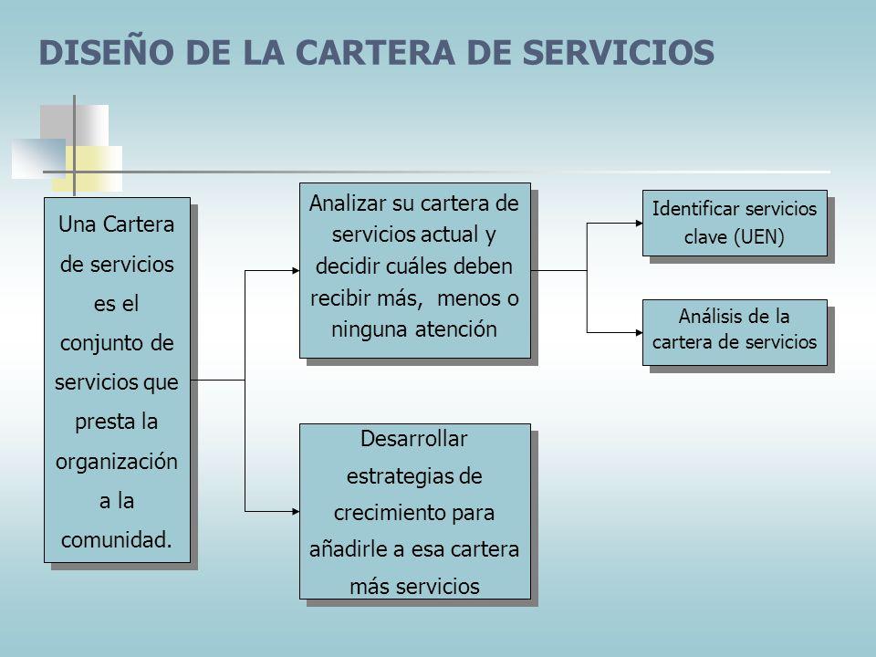 DISEÑO DE LA CARTERA DE SERVICIOS