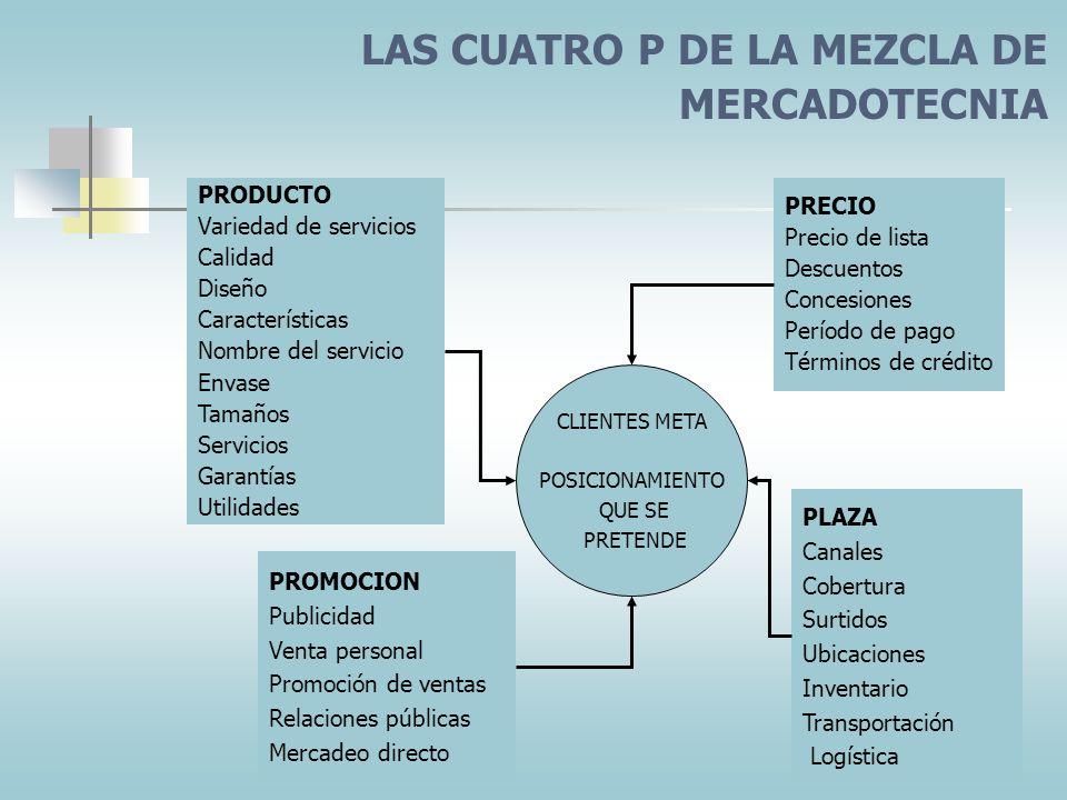 LAS CUATRO P DE LA MEZCLA DE MERCADOTECNIA