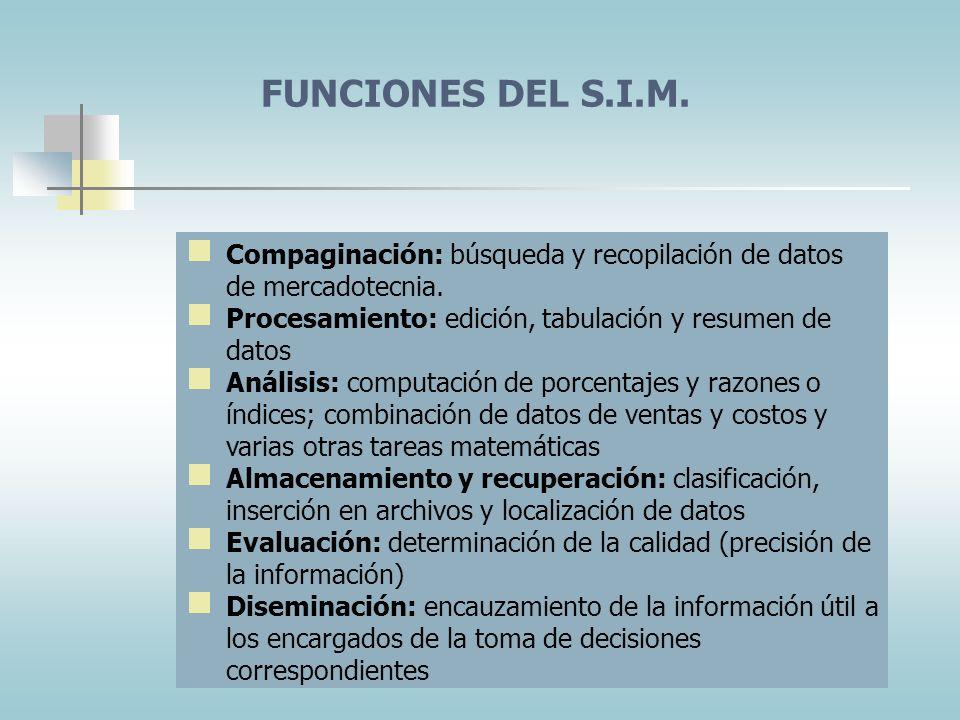 FUNCIONES DEL S.I.M. Compaginación: búsqueda y recopilación de datos de mercadotecnia. Procesamiento: edición, tabulación y resumen de datos.