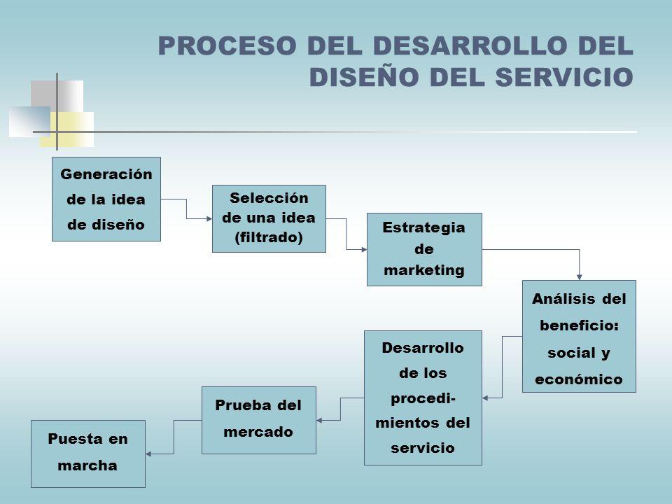 PROCESO DEL DESARROLLO DEL DISEÑO DEL SERVICIO