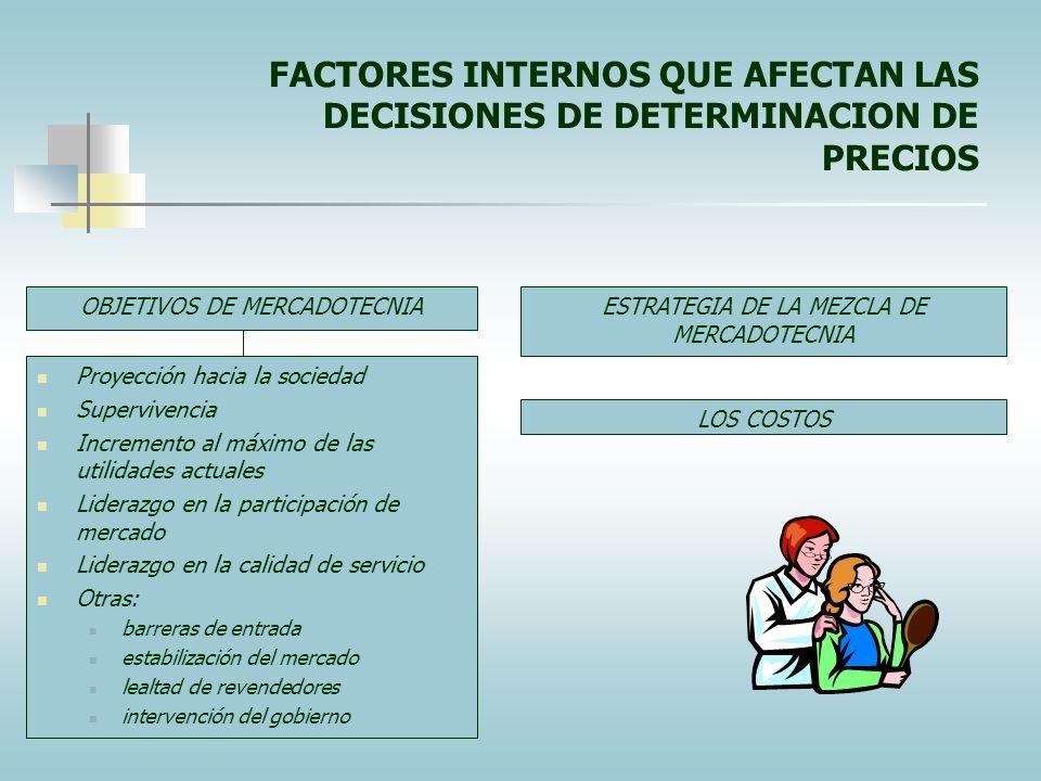 FACTORES INTERNOS QUE AFECTAN LAS DECISIONES DE DETERMINACION DE PRECIOS