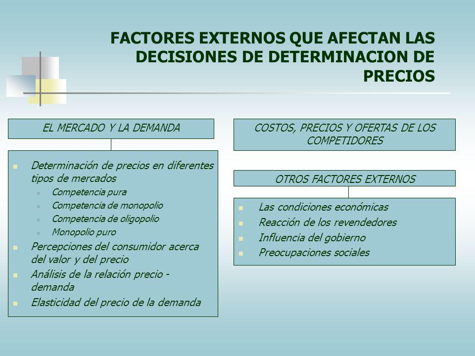FACTORES EXTERNOS QUE AFECTAN LAS DECISIONES DE DETERMINACION DE PRECIOS