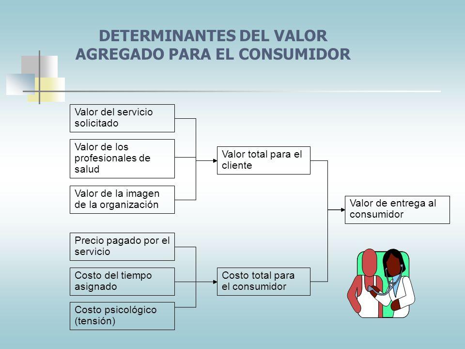 DETERMINANTES DEL VALOR AGREGADO PARA EL CONSUMIDOR