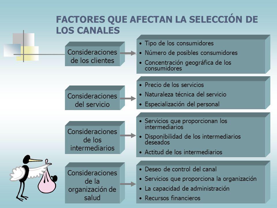 FACTORES QUE AFECTAN LA SELECCIÓN DE LOS CANALES