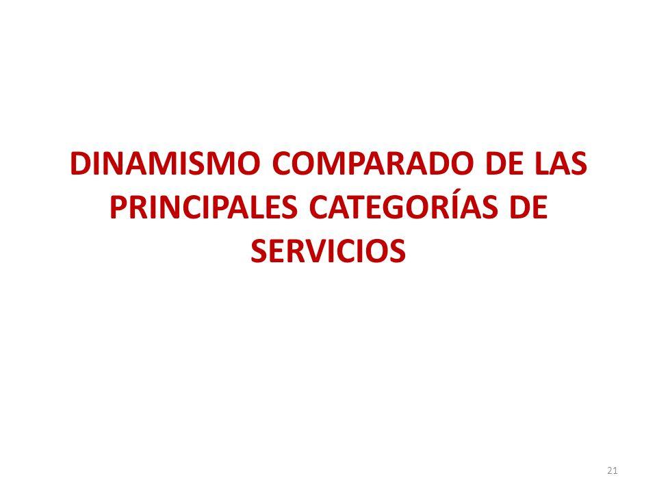 DINAMISMO COMPARADO DE LAS PRINCIPALES CATEGORÍAS DE SERVICIOS