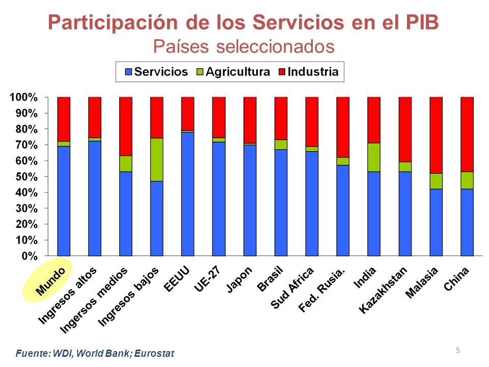 Fuente: WDI, World Bank; Eurostat