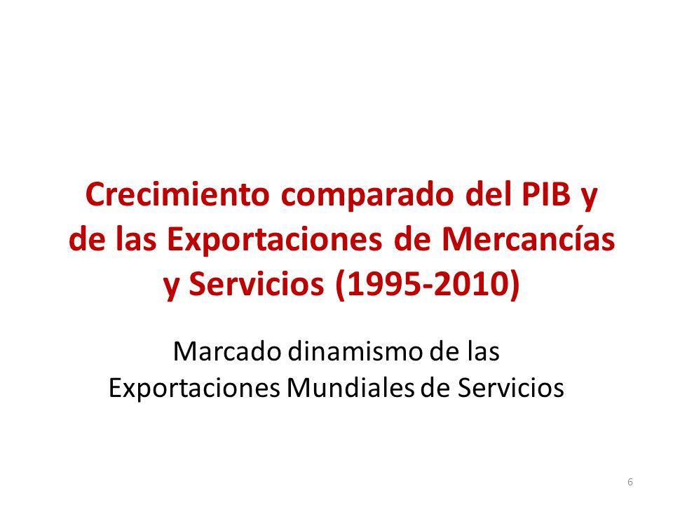 Marcado dinamismo de las Exportaciones Mundiales de Servicios