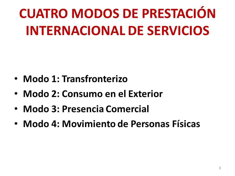 CUATRO MODOS DE PRESTACIÓN INTERNACIONAL DE SERVICIOS