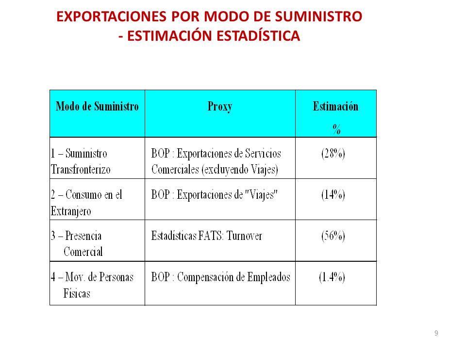 EXPORTACIONES POR MODO DE SUMINISTRO - ESTIMACIÓN ESTADÍSTICA