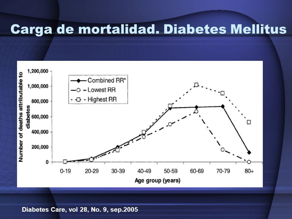 Carga de mortalidad. Diabetes Mellitus