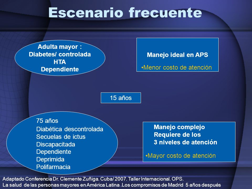 Escenario frecuente Adulta mayor : Diabetes/ controlada