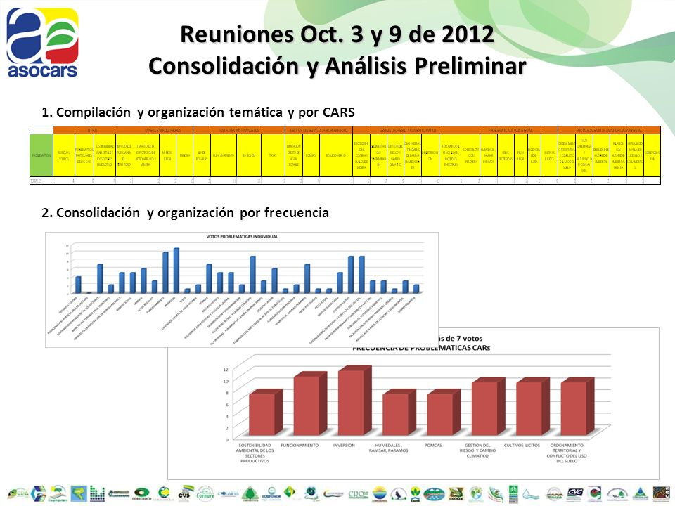 Reuniones Oct. 3 y 9 de 2012 Consolidación y Análisis Preliminar