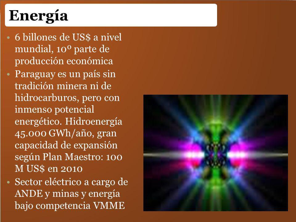 Energía 6 billones de US$ a nivel mundial, 10º parte de producción económica.