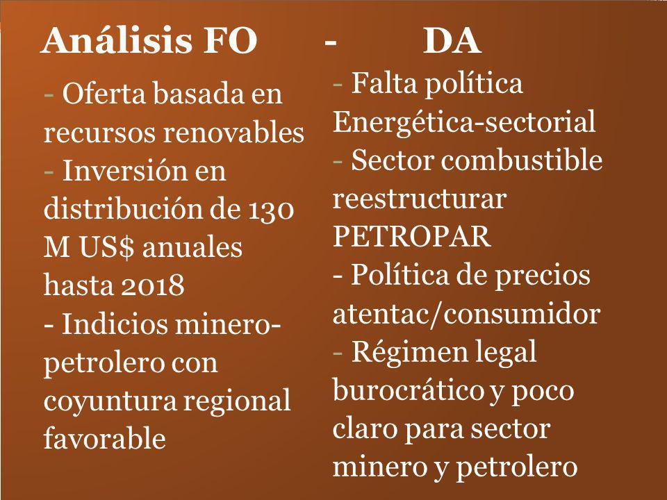 Análisis FO - DA Falta política Oferta basada en Energética-sectorial