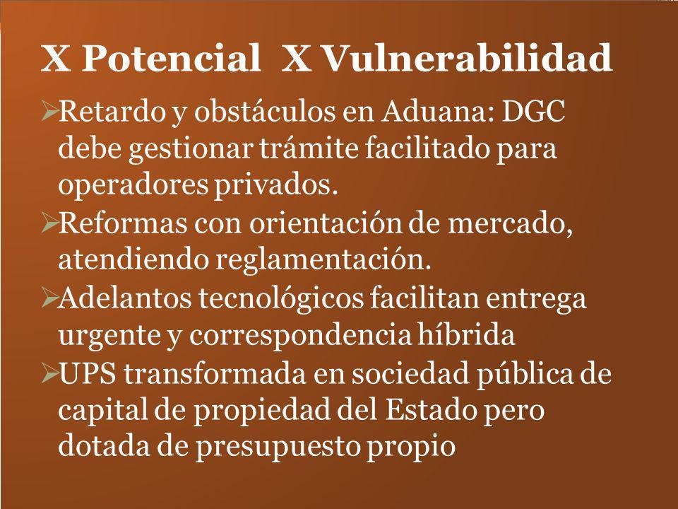X Potencial X Vulnerabilidad