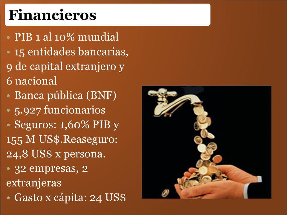 Financieros PIB 1 al 10% mundial 15 entidades bancarias,
