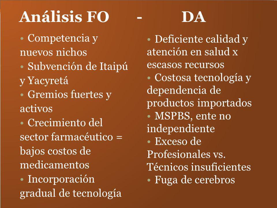 Análisis FO - DA Competencia y Deficiente calidad y nuevos nichos