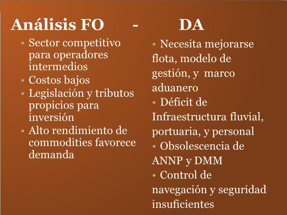 Análisis FO - DA Sector competitivo para operadores intermedios