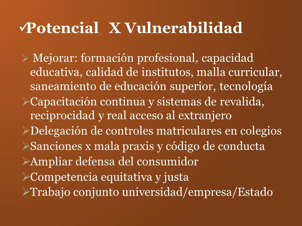 Potencial X Vulnerabilidad
