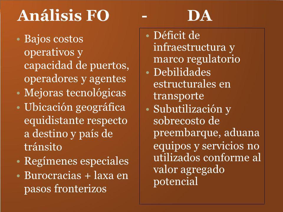 Análisis FO - DA Déficit de infraestructura y marco regulatorio