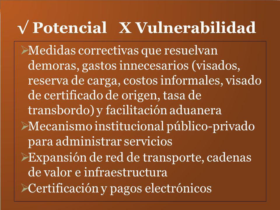 √ Potencial X Vulnerabilidad