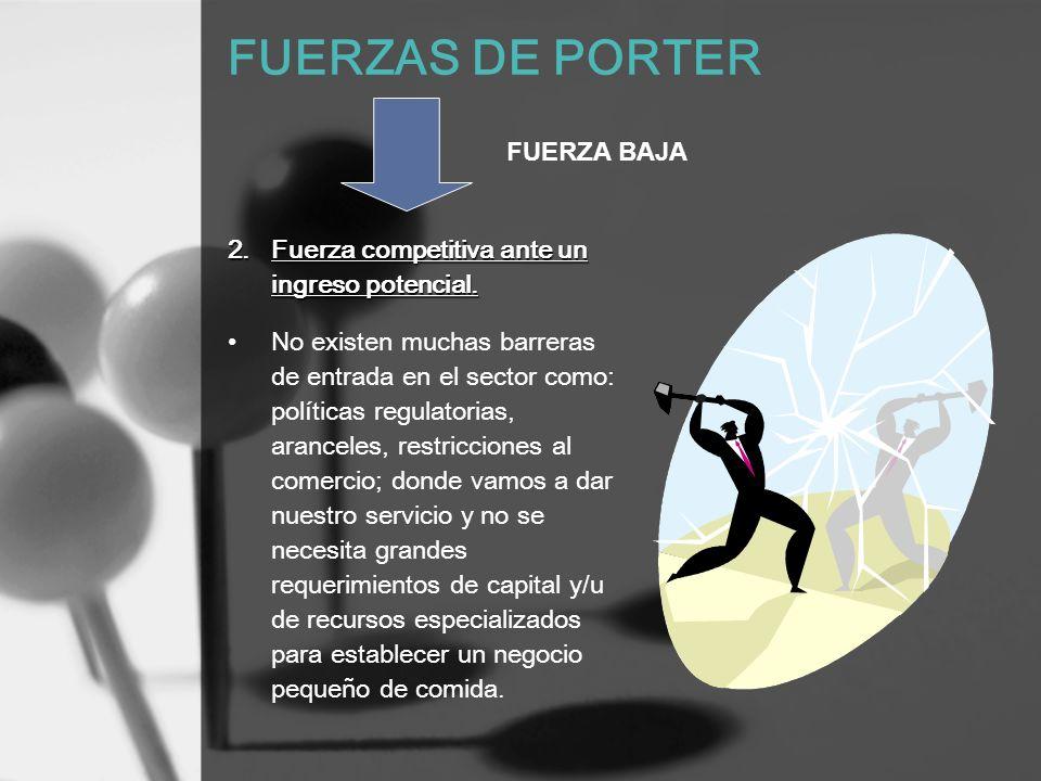 FUERZAS DE PORTER FUERZA BAJA