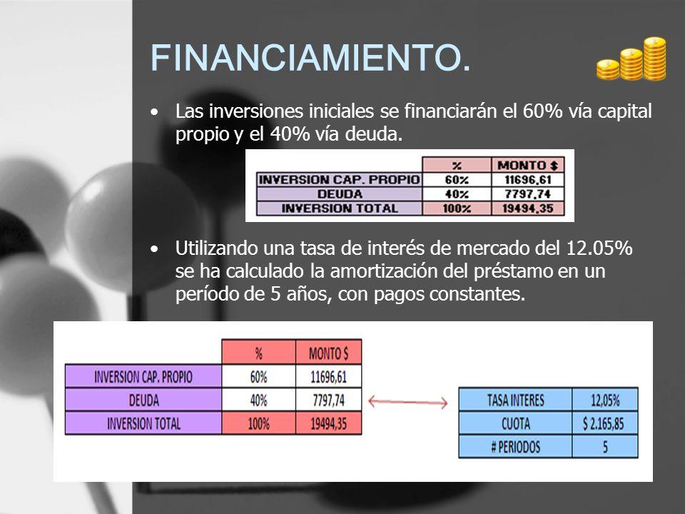 FINANCIAMIENTO. Las inversiones iniciales se financiarán el 60% vía capital propio y el 40% vía deuda.