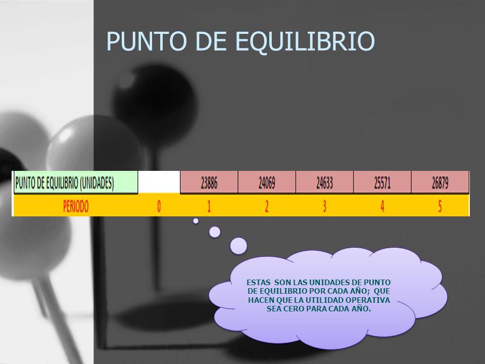 PUNTO DE EQUILIBRIO ESTAS SON LAS UNIDADES DE PUNTO DE EQUILIBRIO POR CADA AÑO; QUE HACEN QUE LA UTILIDAD OPERATIVA SEA CERO PARA CADA AÑO.