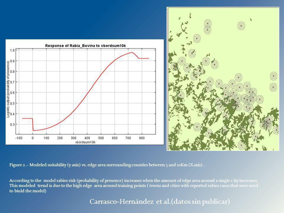 Carrasco-Hernández et al.(datos sin publicar)