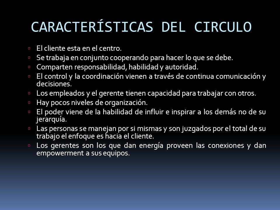 CARACTERÍSTICAS DEL CIRCULO