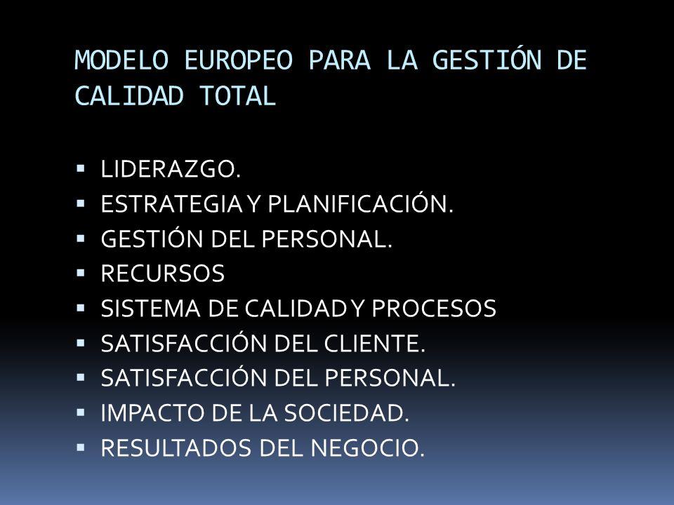 MODELO EUROPEO PARA LA GESTIÓN DE CALIDAD TOTAL