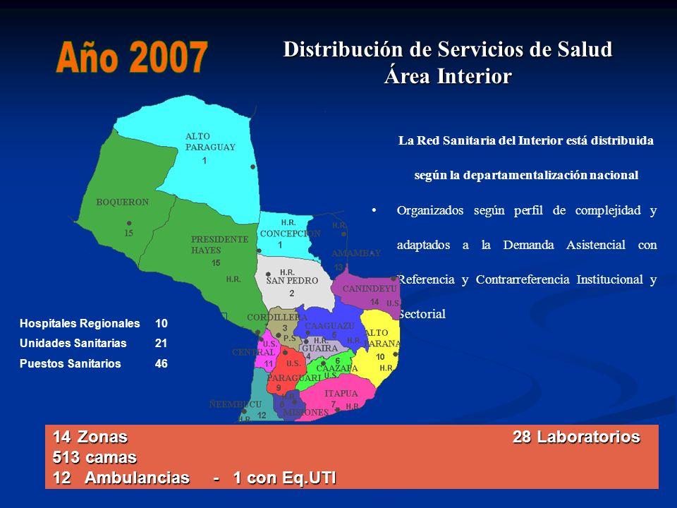 Distribución de Servicios de Salud Área Interior
