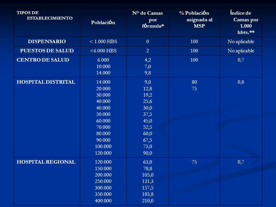 N° de Camas por fórmula* % Población asignada al MSP
