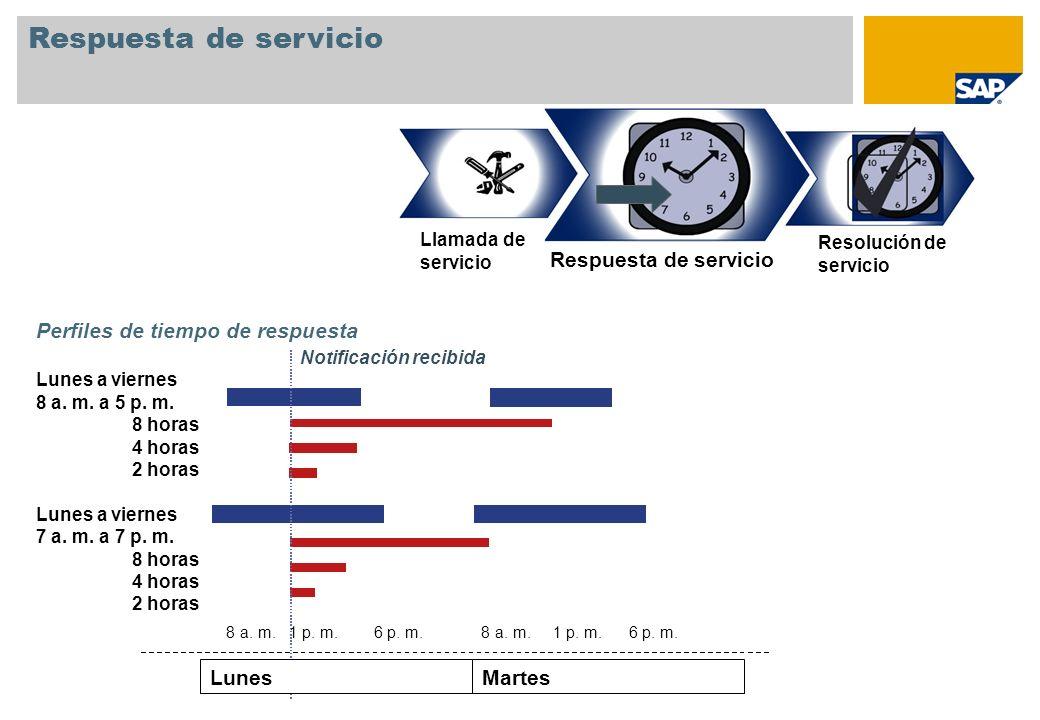 Respuesta de servicio Respuesta de servicio Martes Lunes