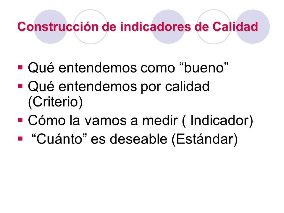 Construcción de indicadores de Calidad