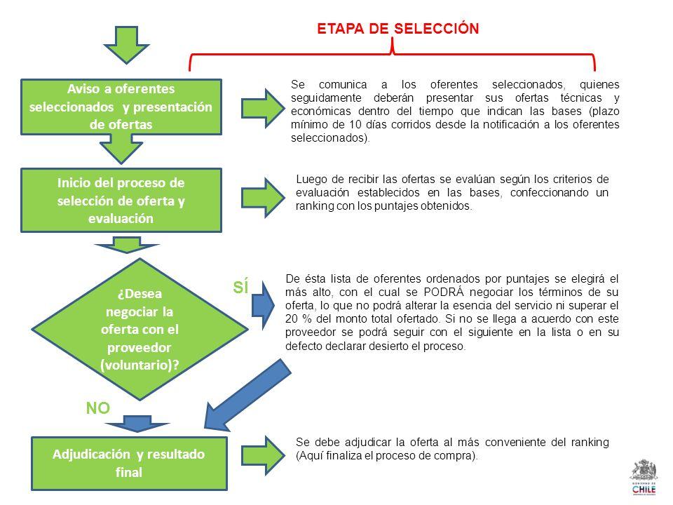 SÍ NO ETAPA DE SELECCIÓN