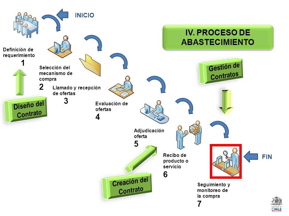 IV. PROCESO DE ABASTECIMIENTO