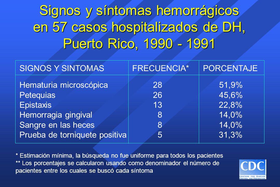 Signos y síntomas hemorrágicos en 57 casos hospitalizados de DH, Puerto Rico, 1990 - 1991