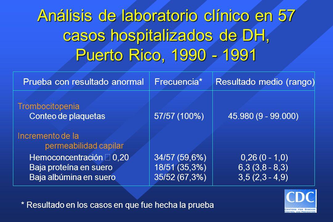 Análisis de laboratorio clínico en 57 casos hospitalizados de DH, Puerto Rico, 1990 - 1991