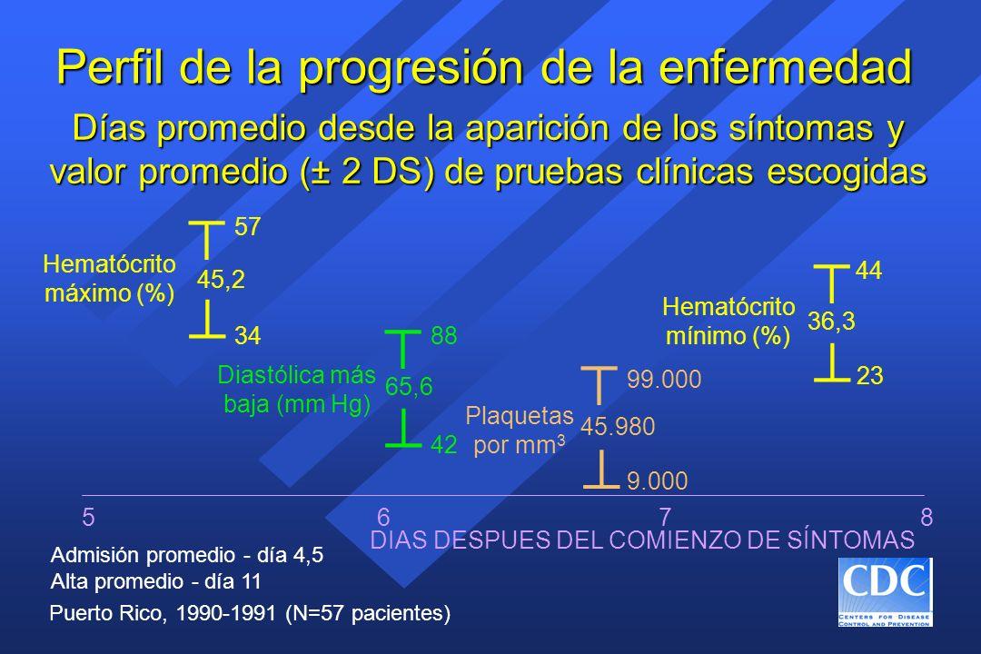 Perfil de la progresión de la enfermedad