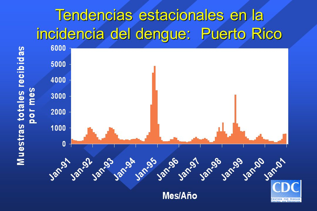 Tendencias estacionales en la incidencia del dengue: Puerto Rico