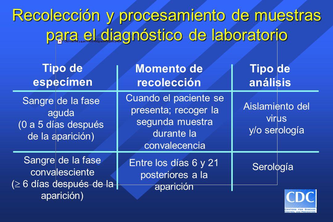 Recolección y procesamiento de muestras para el diagnóstico de laboratorio