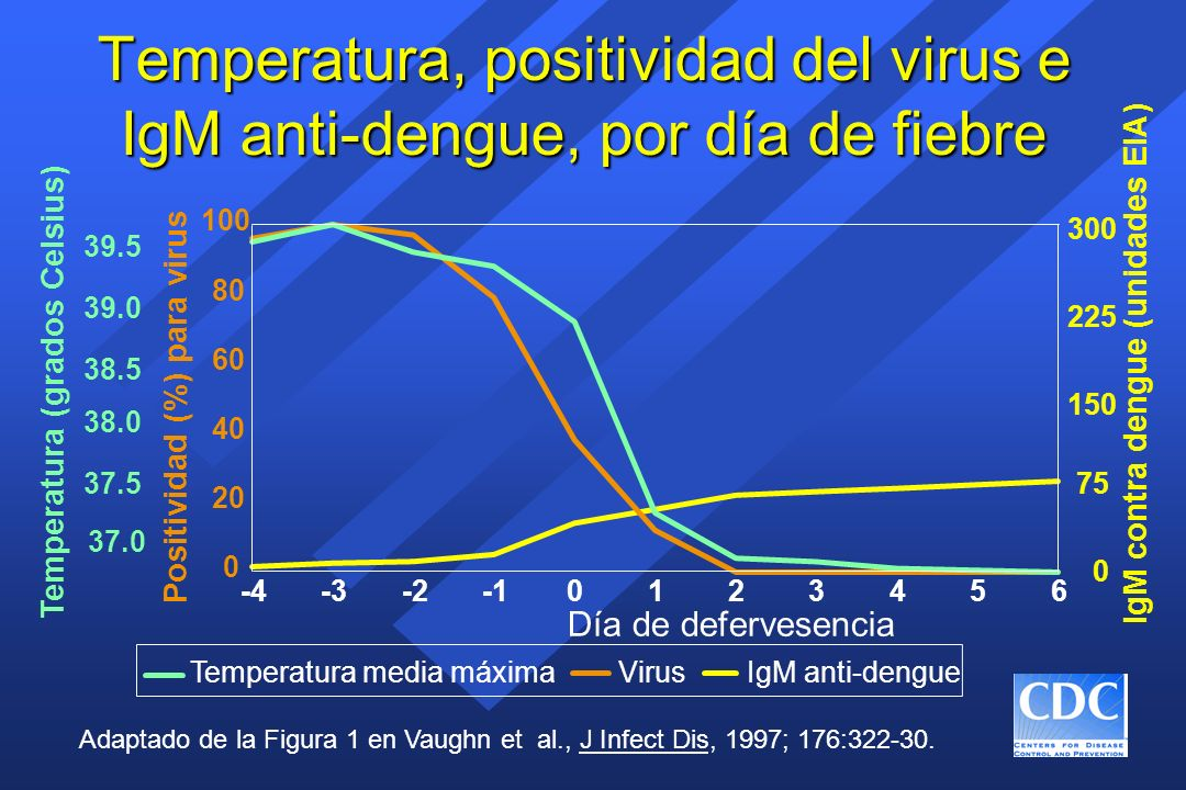 Temperatura, positividad del virus e IgM anti-dengue, por día de fiebre